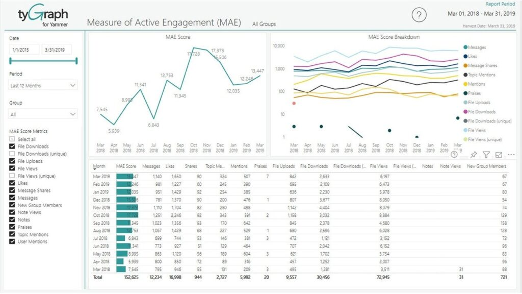 tyGraph Measure of Engagement (MAE)